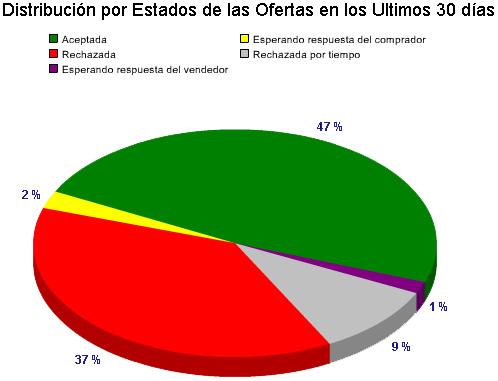 Distribución por estados de las ofertas